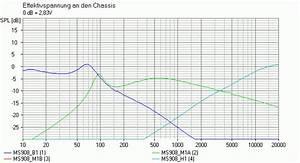 Saugkreis Berechnen : hifi selbstbau umbau der mordaunt short ms908 ~ Themetempest.com Abrechnung