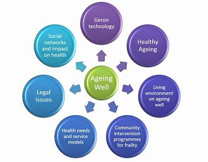Research Themes Ageing