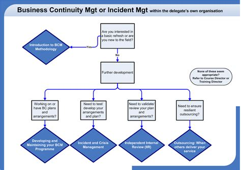 Business Continuity Plan Flow Chart, Business Organisation Chart Maker Free Organizational Lucidchart In Ms Word Of Front Office Department Template Online Structure Business Units Google Docs Board Directors