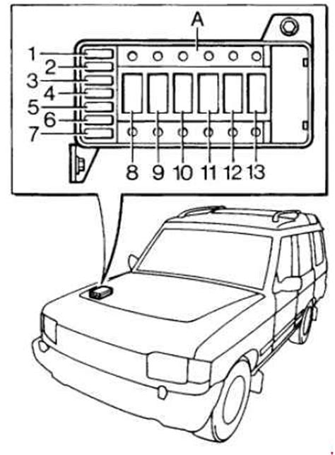 1989–1998 Land Rover Discovery 1 Fuse Box Diagram » Fuse