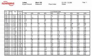Userguide Cv Table Flow Coefficient Table  Performance