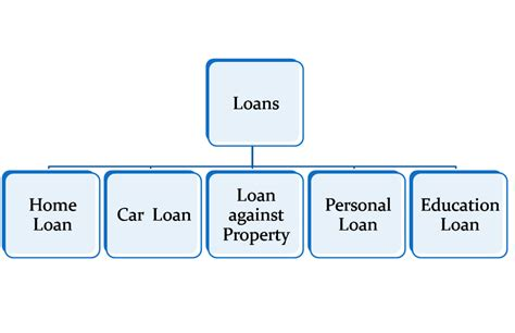 Types Of Loans Secured And Unsecured