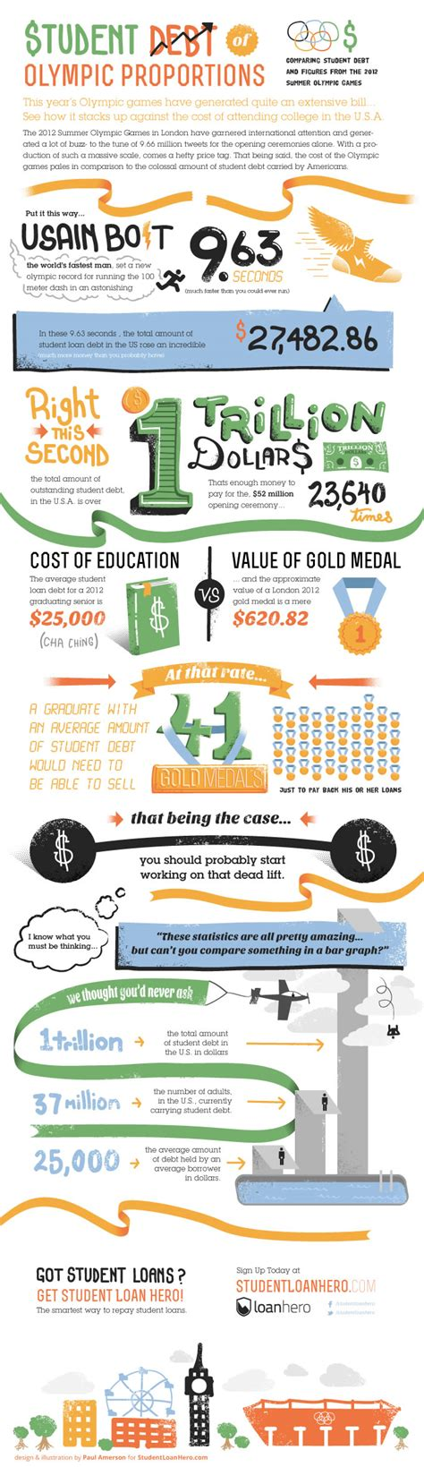 This Infographic Examines How Much Theu S Debt Infographic Loan Debt Of Olympic Proportions