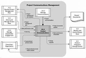 Chapter 25  Monitoring And Controlling Communications