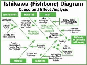 Image Result For Ishikawa Diagram Examples