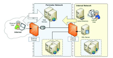 Layered Dmz Network Security Architecture Design  Sunny Hoi