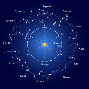 JYOTISH HOROSCOPE 2. : The Planets' Ownership of Zodiac ...