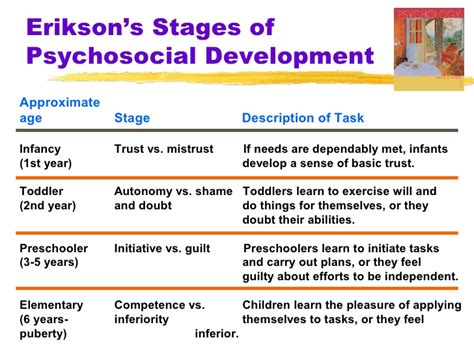 essay on psychosocial development There are eight stages of development that erikson suggests as psychosocial development, these stages are as follows stage 1 - this stage is the trust vs mistrust stage, also known as the infancy stage, which occurs between birth and one year of age.