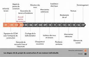 les etapes a suivre pour la construction d39une maison With les differentes etapes de construction d une maison
