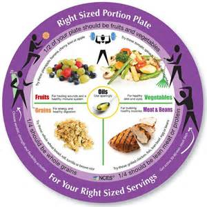 Control Plate Portion Sizes