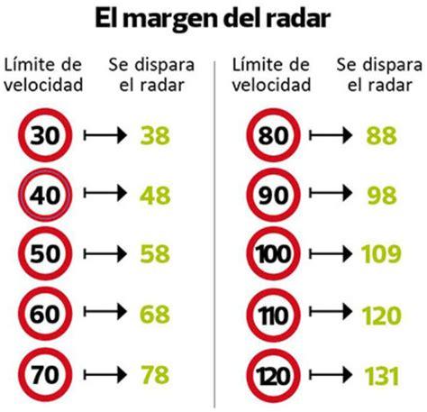 Multas De Radar Por Qué Y Cómo Nos Sabes Cuándo Te Caza El Radar La Voz De Los Consumidores