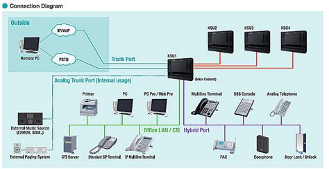 Office Phone System Wiring Diagram by Nec Sl1000 Telephone System