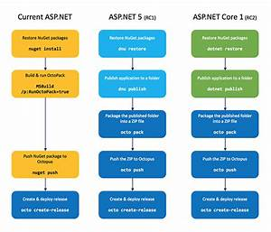 ASP.NET Core 1 build & deployment pipelines with TeamCity ...