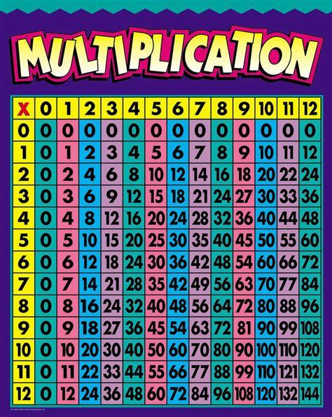 multiplication charts multiplication chart humor that i love pinterest multiplication