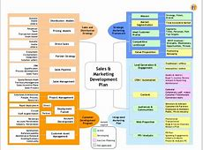 Sales & Marketing Development Plan a template for the CRO