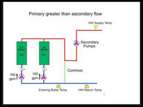 condensing boiler piping design constant flow primary