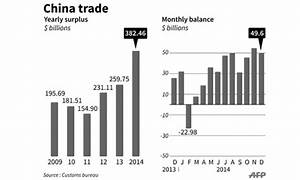 China trade surplus at record high - Newspaper - DAWN.COM