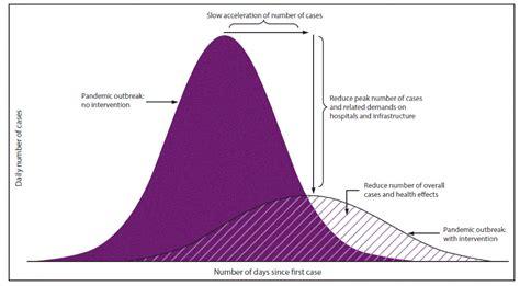 coronavirus      flatten  curve