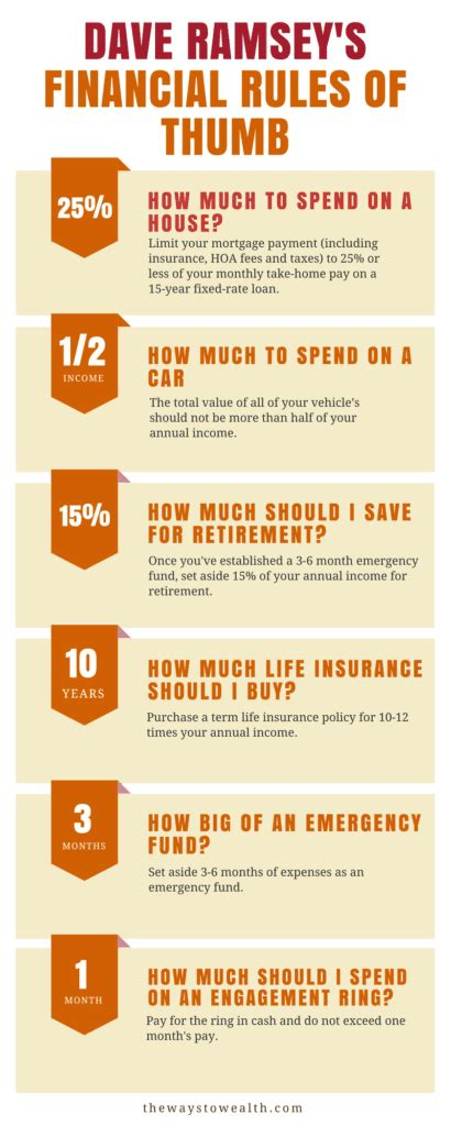 The area that i felt stuck out is dave's blatant hatred of whole life insurance. Dave Ramsey's Rules of Thumb: Home, Investing, Car, and Insurance