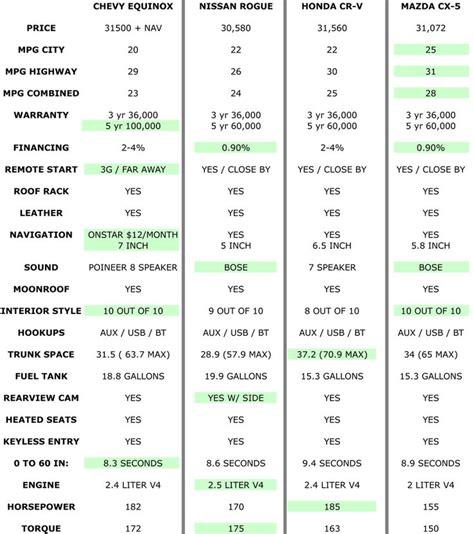 suv gas mileage comparison chart drives pinterest suv comparison mileage chart