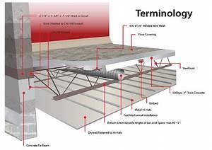 Engineering – Aerial Precast Concrete