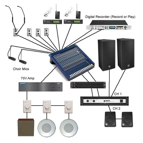 Sound System Diagram For Band by Live Speech Sound System Alectro Systems Inc