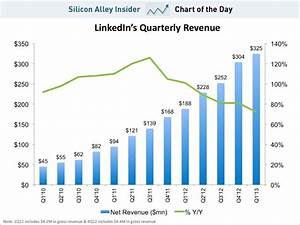 Chart Of The Day Linkedin Revenue Business Insider