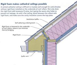 Insulating A Cathedral Ceiling Building Science by Foam Insulation In Vaulted Ceilings Lader Blog