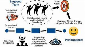 Engaged Team Performance