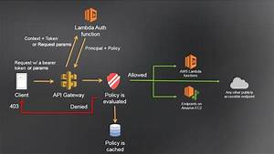 Accessing Amazon Aws S3 Using Api Gateway With Custom