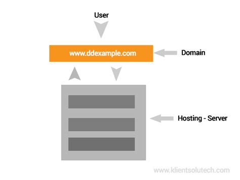 difference between domain and hosting klient solutech