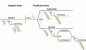 Sentence Diagrams  U2013 Tutorial No  1