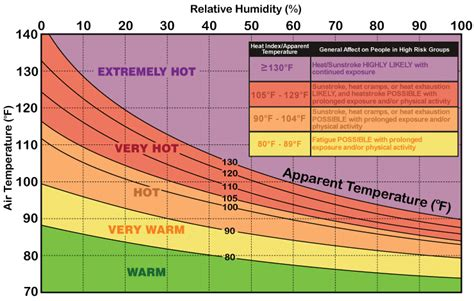 Forget Heat Index. Wet Bulb Globe Temperature Is Where It ...