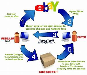 Guadagnare Online  Dropshipping