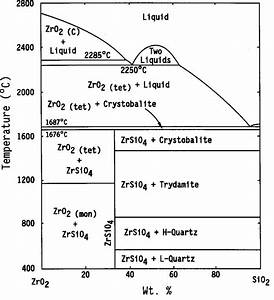 Phase Diagram For The Zro 2  U2013sio 2 Binary System  Of
