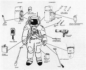 the well dressed astronaut in his space suit with tools With space suit diagram