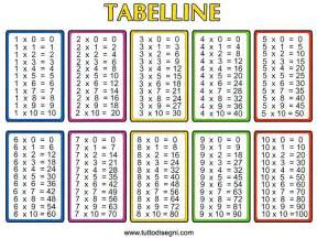 simple interior design ideas for kitchen multiplication table chart 1 12 all worksheets times