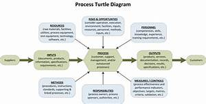 Iso 9001 Process Approach - Pdca
