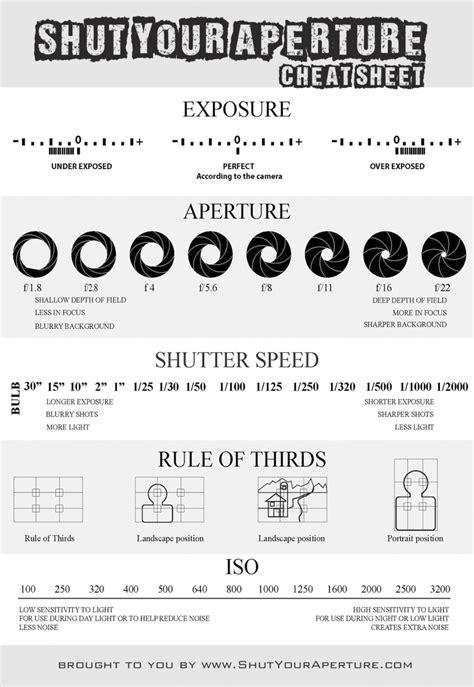 Photography Cheat Sheet - ShutYourAperture