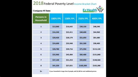 federal poverty level chart youtube