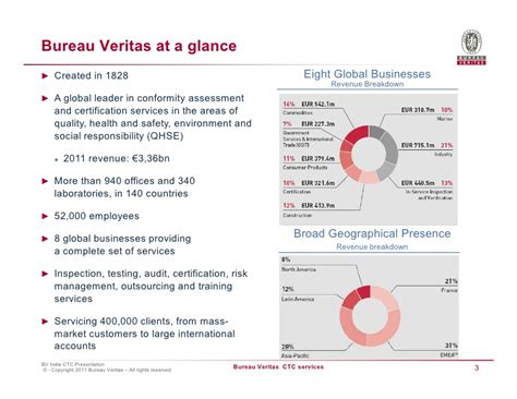 actions bureau veritas bureau veritas construction