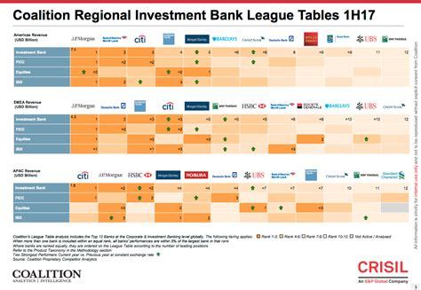 investment banking league tables wall street league tables goldman sachs slips business