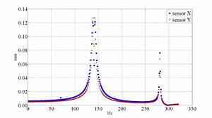 Frequency Response Of The Wire Amplitude Measured By The