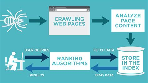 Website Ranking by How Does Search Work Temple