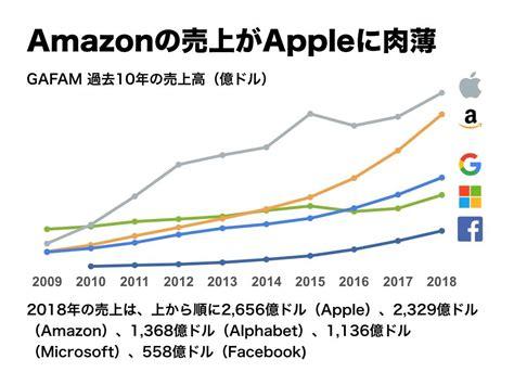 アマゾン 株価 リアルタイム