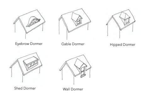 Different Types Of Dormers by Wall