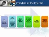 2.2.1.1 the evolution of internet