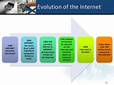 2.2.1.1 the evolution of internet