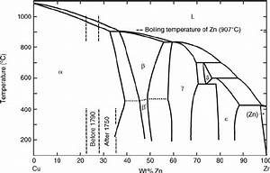 Cu U2013zn Phase Diagram Showing The Concentration Range For