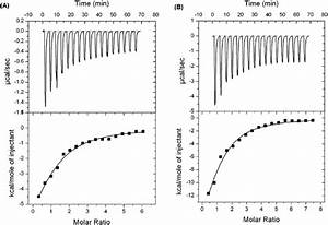 Results Of Isothermal Titration Calorimetry  Itc  For Gcgs